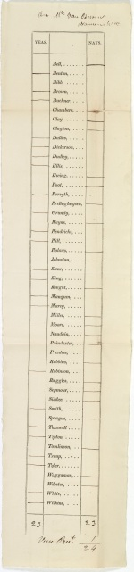 Senate roll call vote on Martin Van Buren's nomination for Minister to Great Britain, January 25, 1832. (Records of the U.S. Senate, National Archives)
